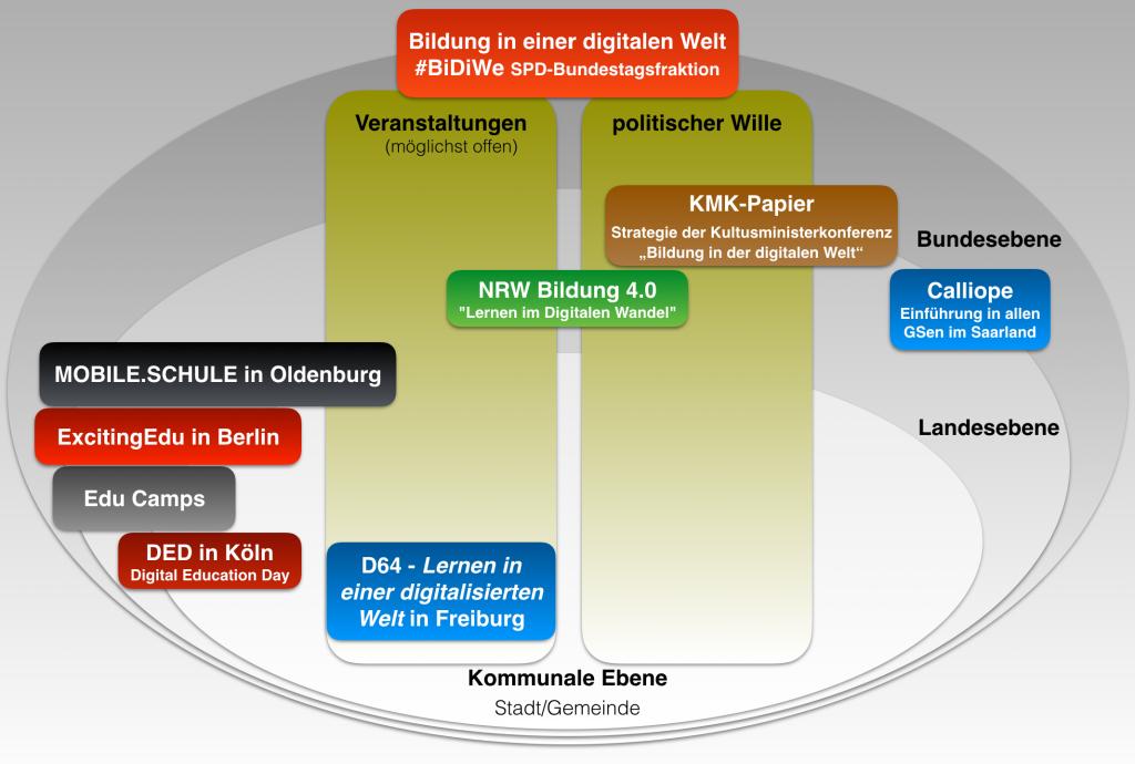 Aufschlüsselung von Veranstaltungen nach Ebene (Grafik)